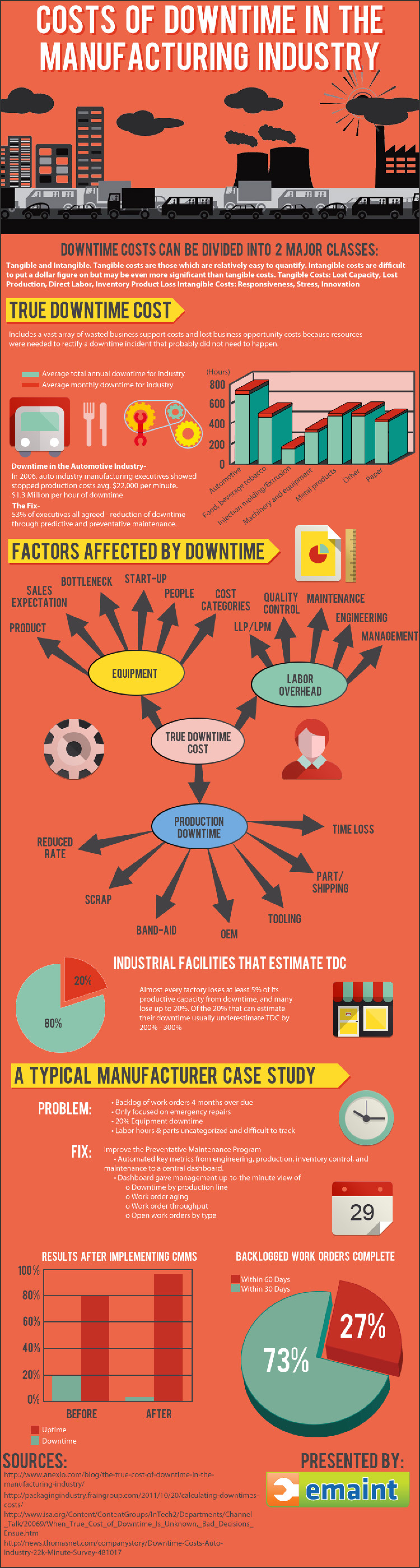 Costs of Downtime in the Manufacturing Industry Infographic