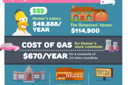 Costs of Living in Springfield USA Infographic