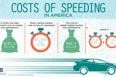 Costs of Speeding in America Infographic