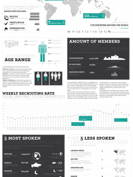 Couchsurfing, catching the wave of sharing Infographic