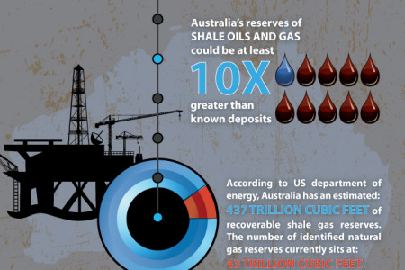 Could Australia be sitting on a SHALE ENERGY BOOM? Infographic