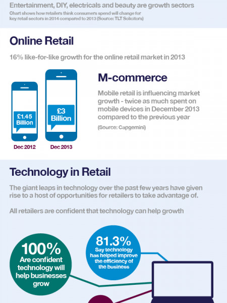 Could New Technology be Saving the Retail Industry? Infographic