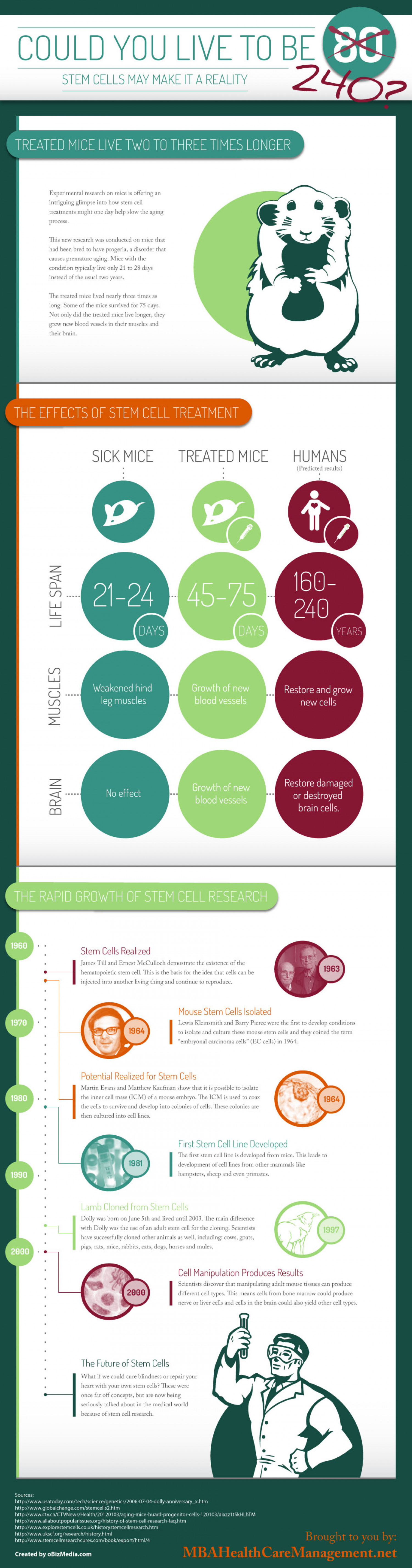 Could you live to be 240? Infographic