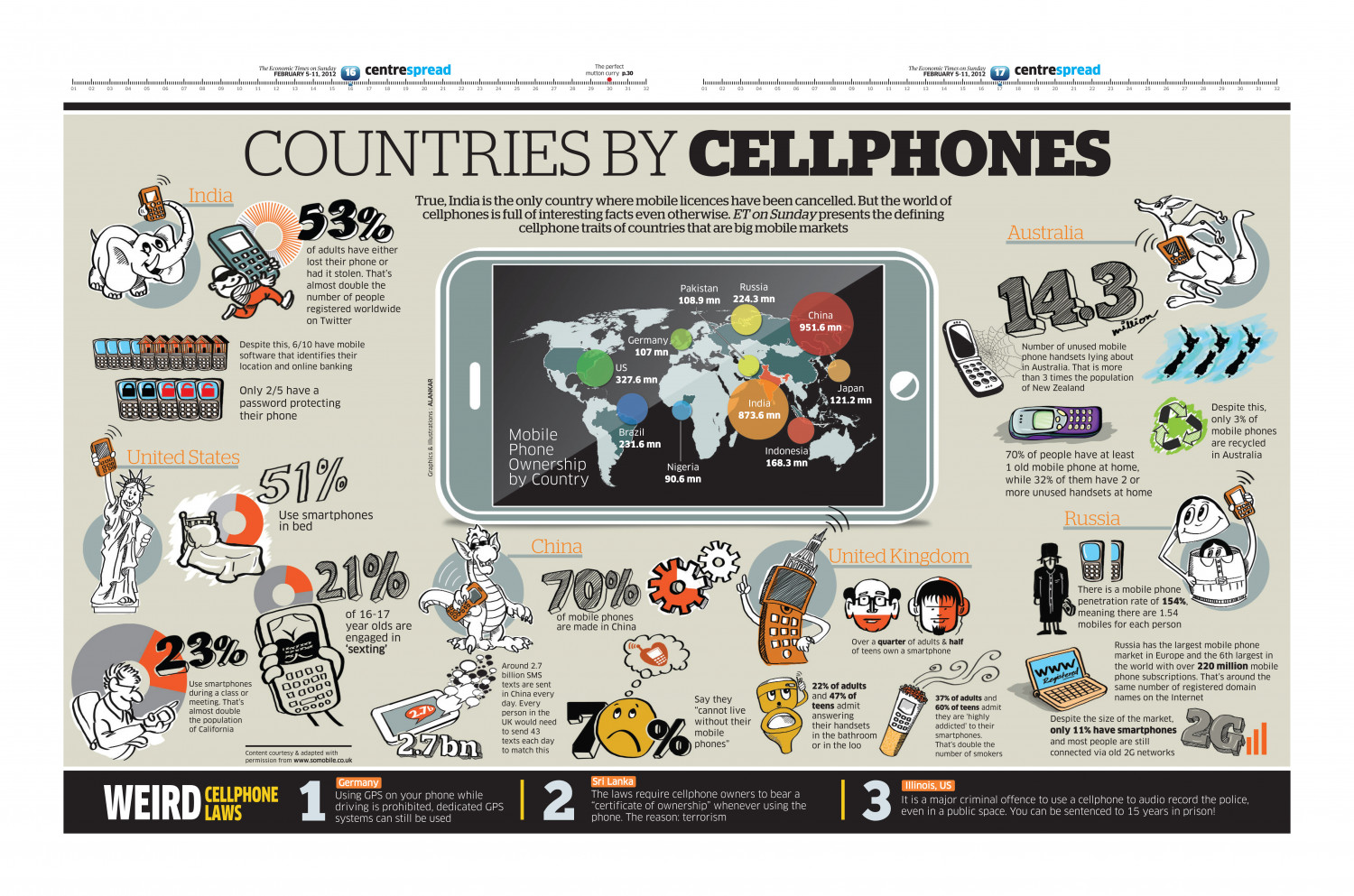 Coun tries by Cellphones Infographic