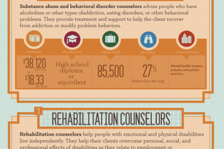 Counseling Careers: Which Path is Best for You? Infographic