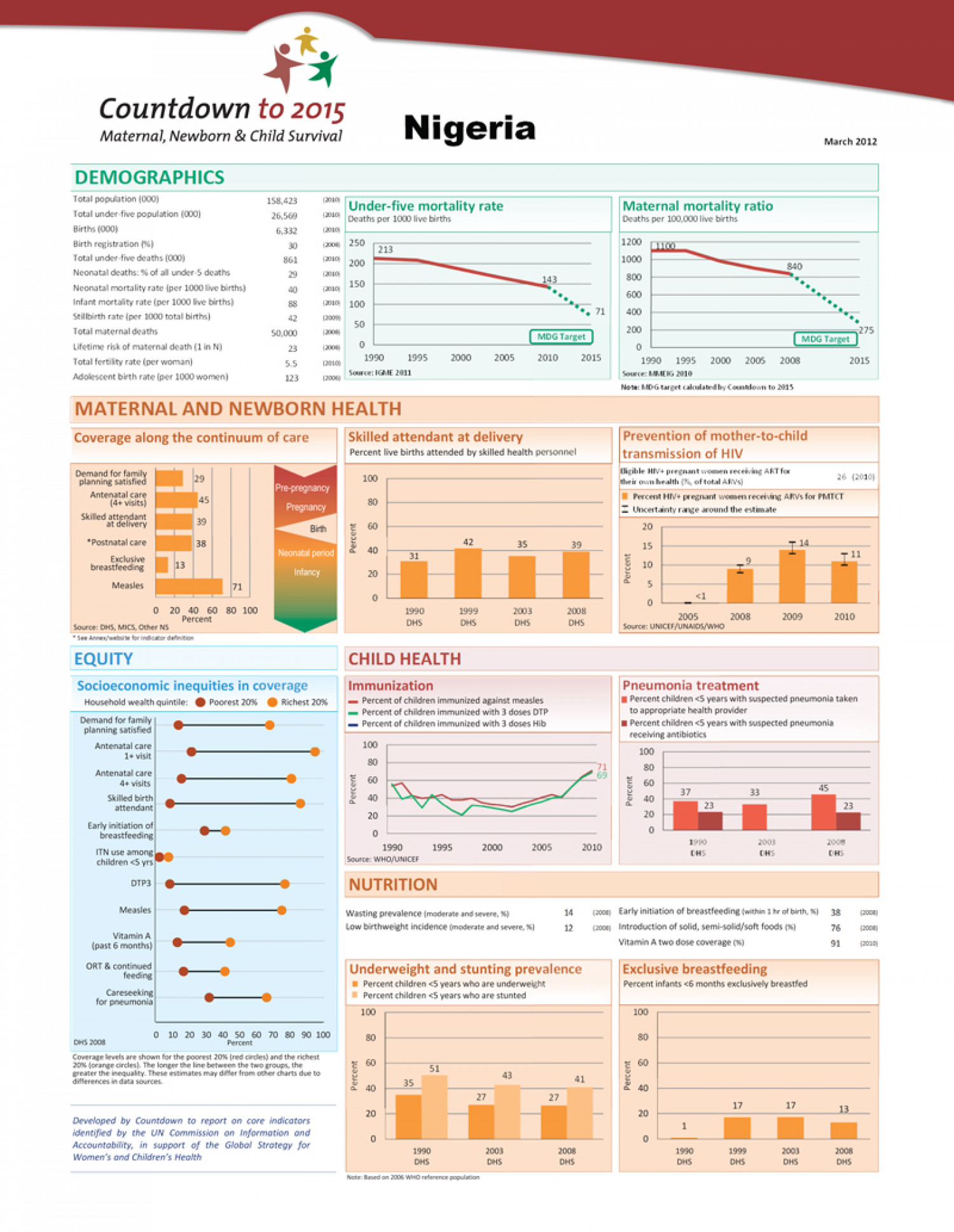 Countdown to 2015: Tracking Progress in Maternal, Newborn and Child Survival Infographic