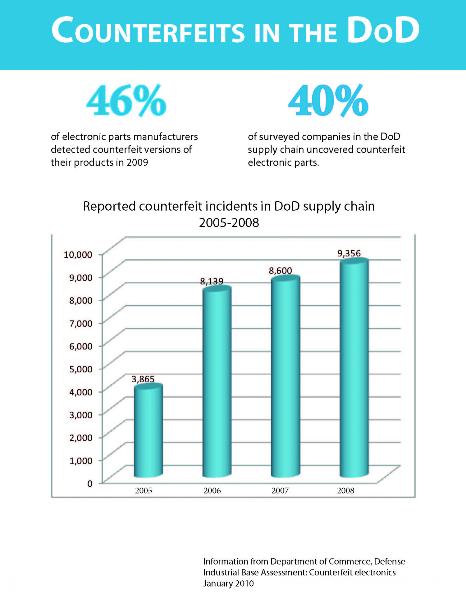 Counterfeits in the DoD Infographic