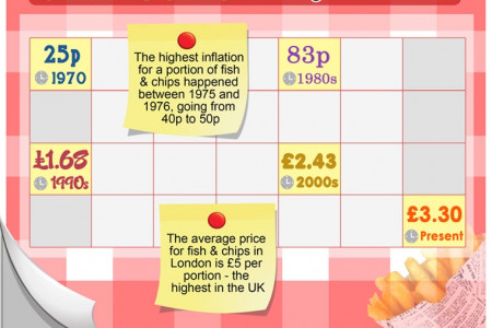 Counting the Cost of Fish & Chips Infographic
