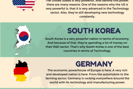 Countries that are Superpowers in the Technology Sector Infographic