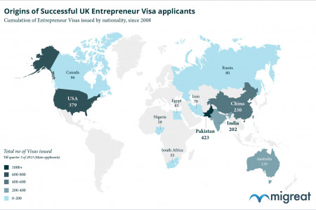 Origins of Successful UK Entrepreneur Visa Applicants 2008-2013 Infographic