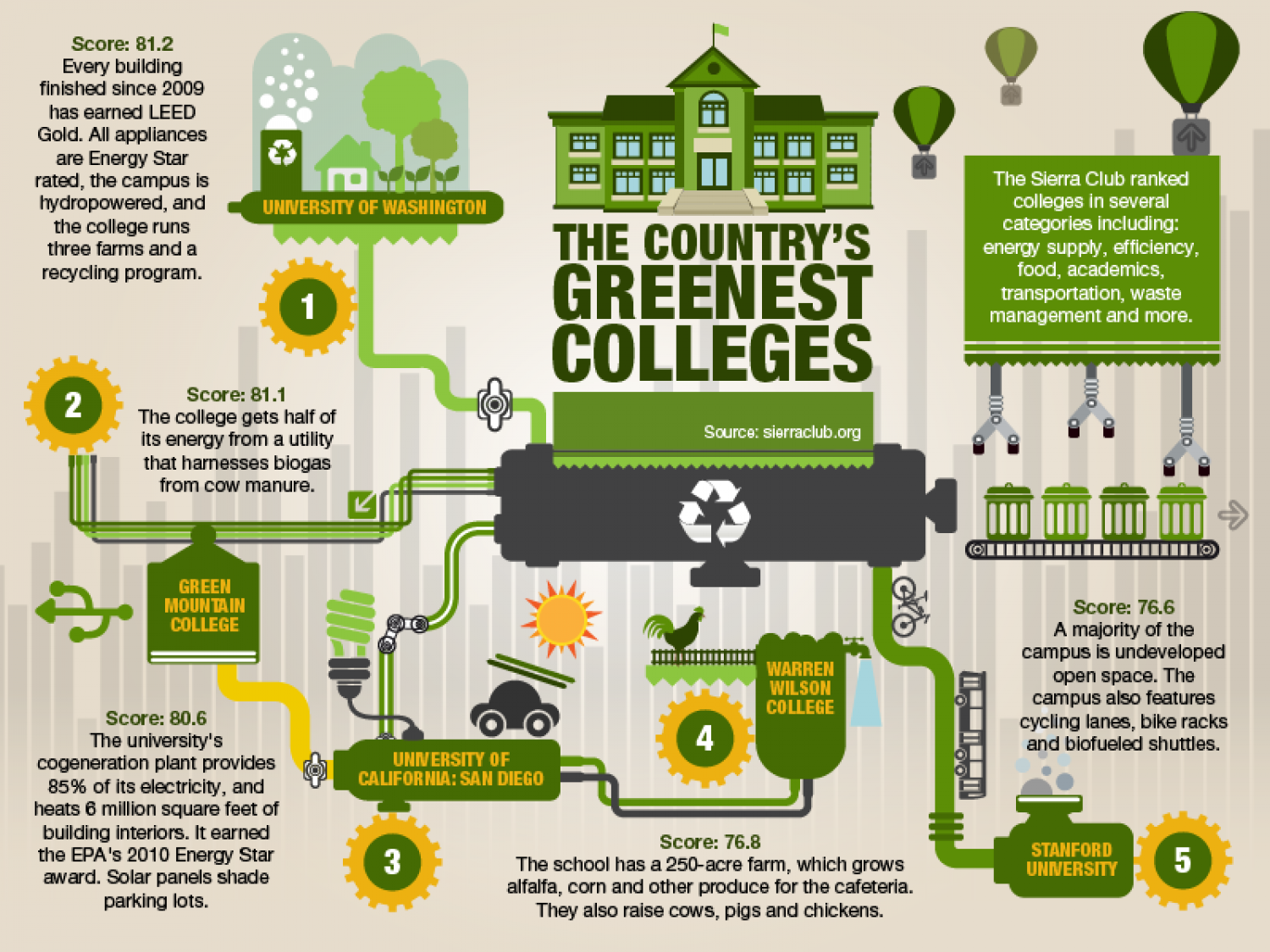 Country's Greenest Colleges Infographic