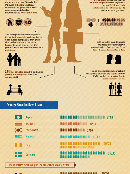 Couples that can use a Romantic Resort Vacation in St. Lucia Infographic