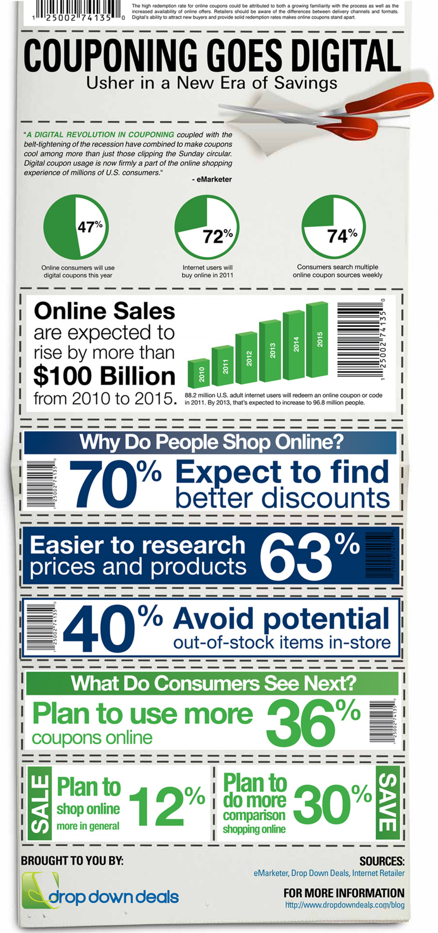 Couponing Goes Digital 2011 Infographic