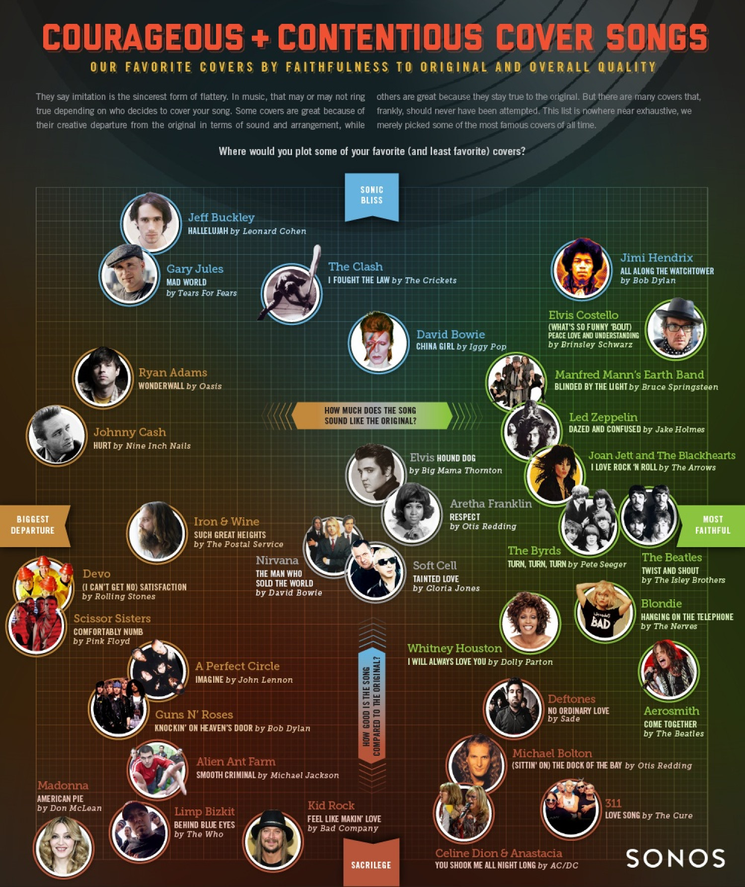 Courageous + Contentious Cover Songs Infographic