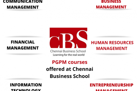 Course List and MBA courses in India, Chennai offered by CBS  Infographic