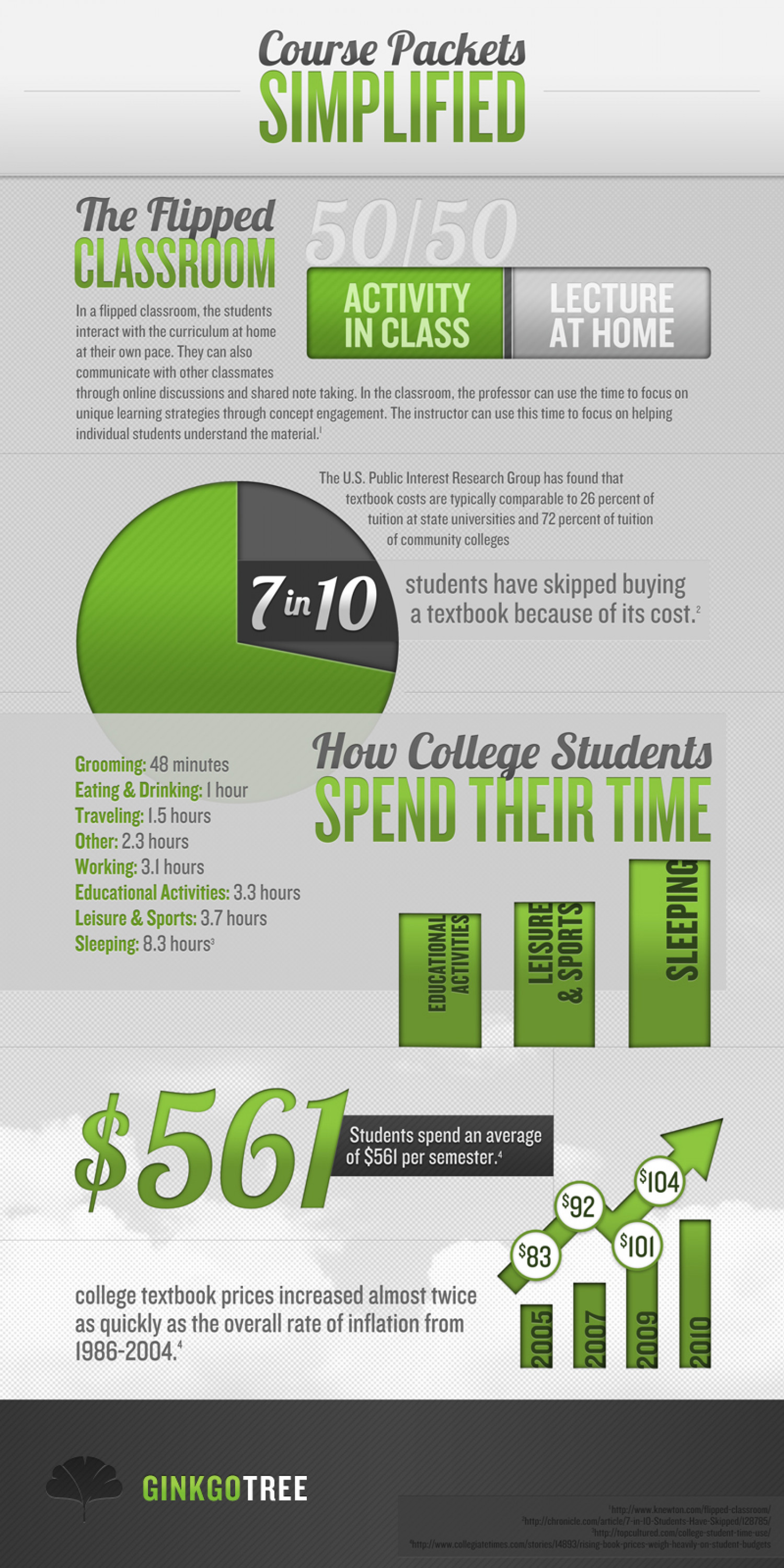 Course Packets Simplified Infographic