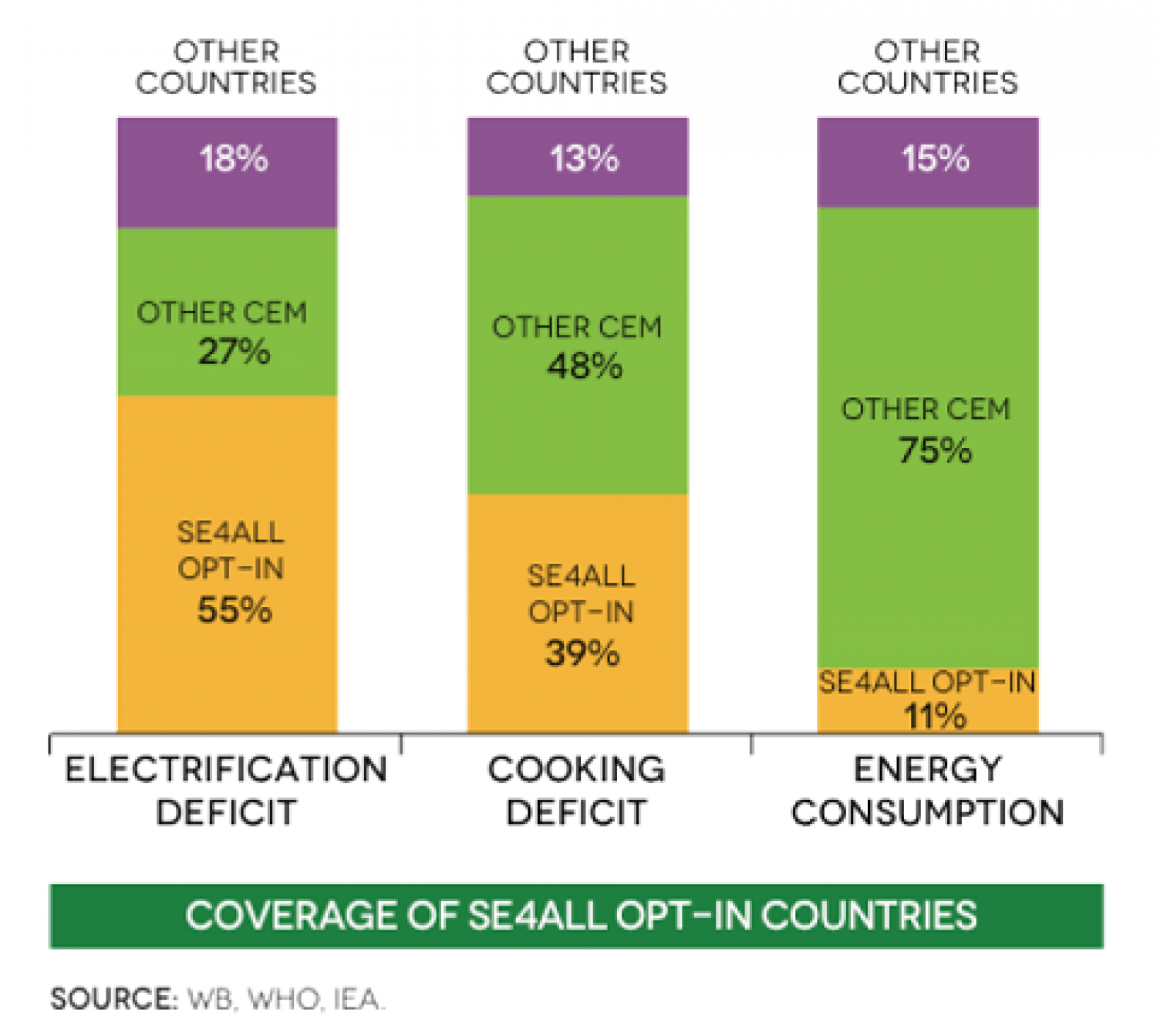Coverage of SE4ALL OPT-IN countries Infographic