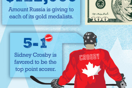 Covers' infographic look at betting the 2014 Sochi Olympics Infographic