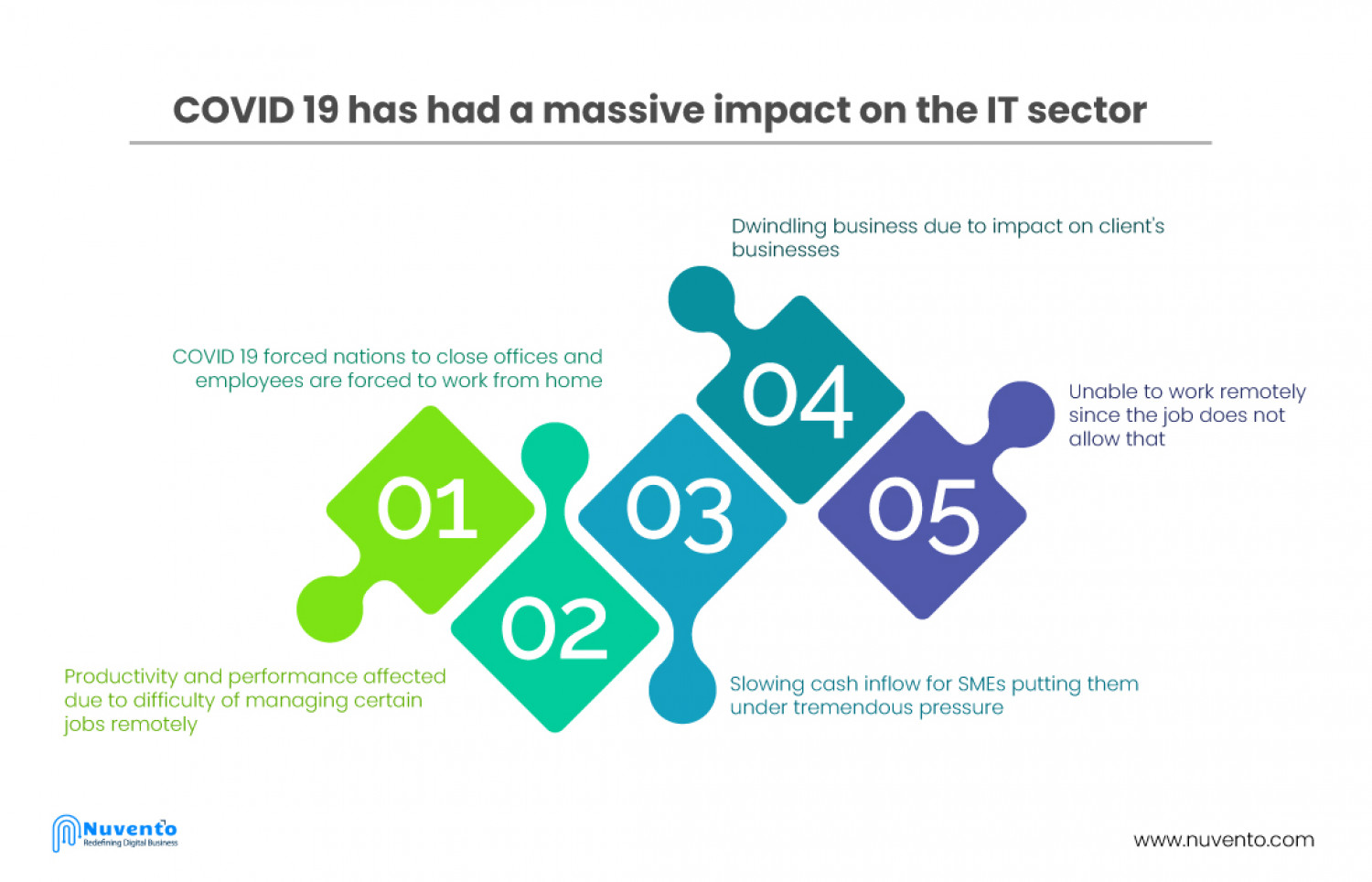 COVID-19 impact on software development: dedicated teams and productivity Infographic