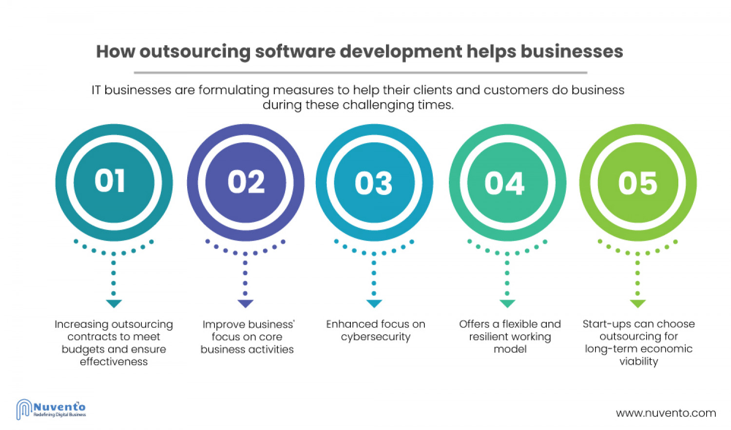 COVID-19 impact on software development Infographic