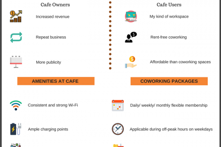 Coworking Cafes Infographic