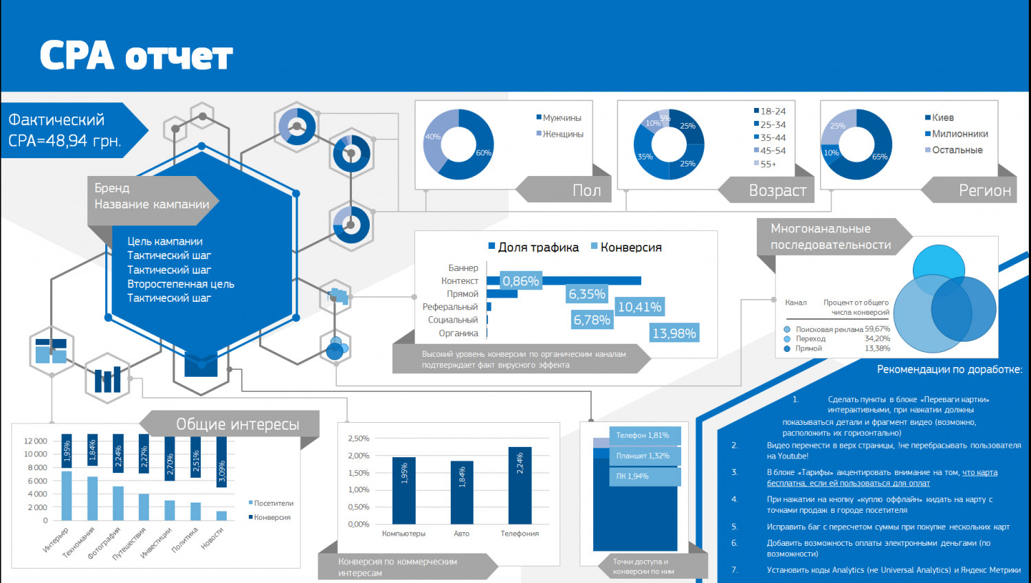 cpa report template visual ly