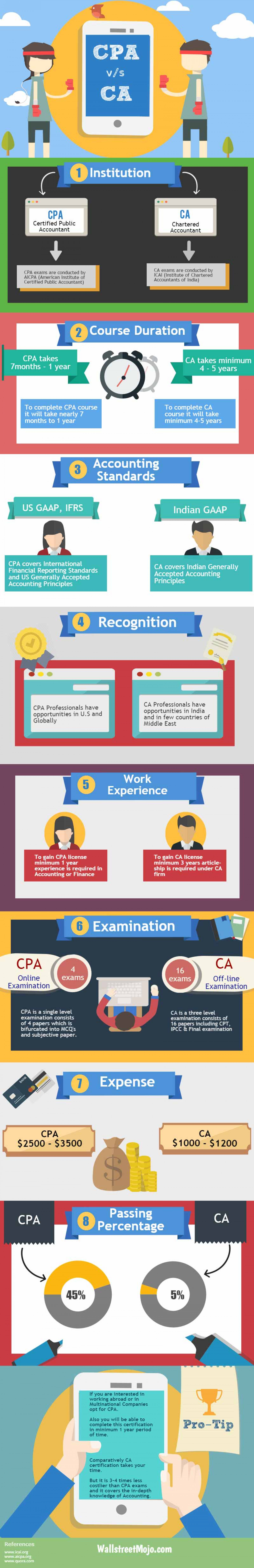 CPA vs CA – Which is better? Infographic