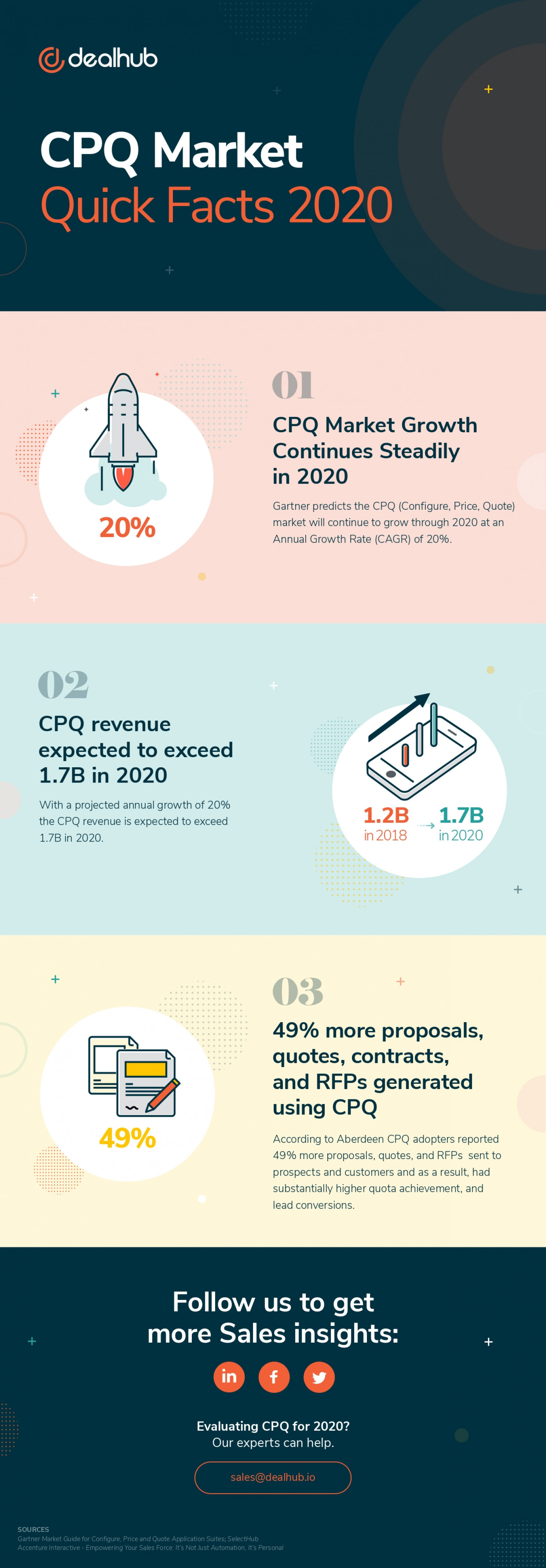 CPQ Market Quick Facts for 2020 Infographic