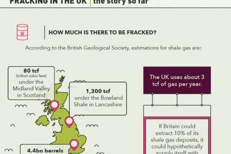 Cracking the Fracking: Everything You Need to Know Infographic