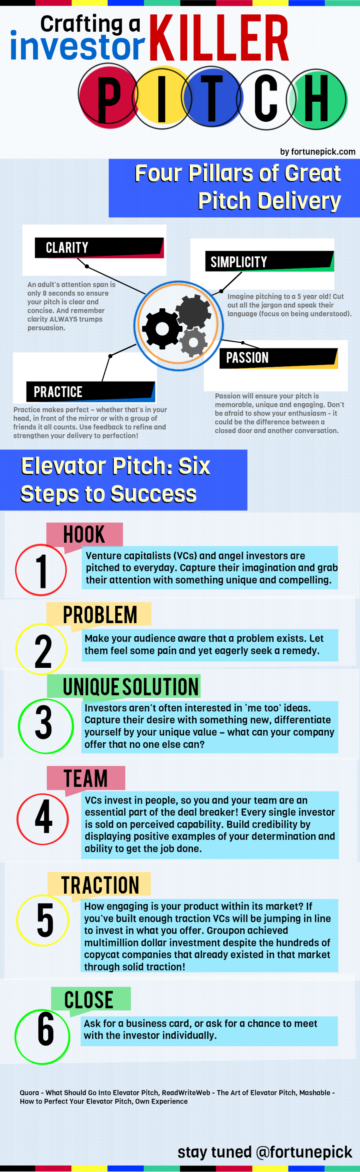 Crafting a Killer Investor Pitch Infographic