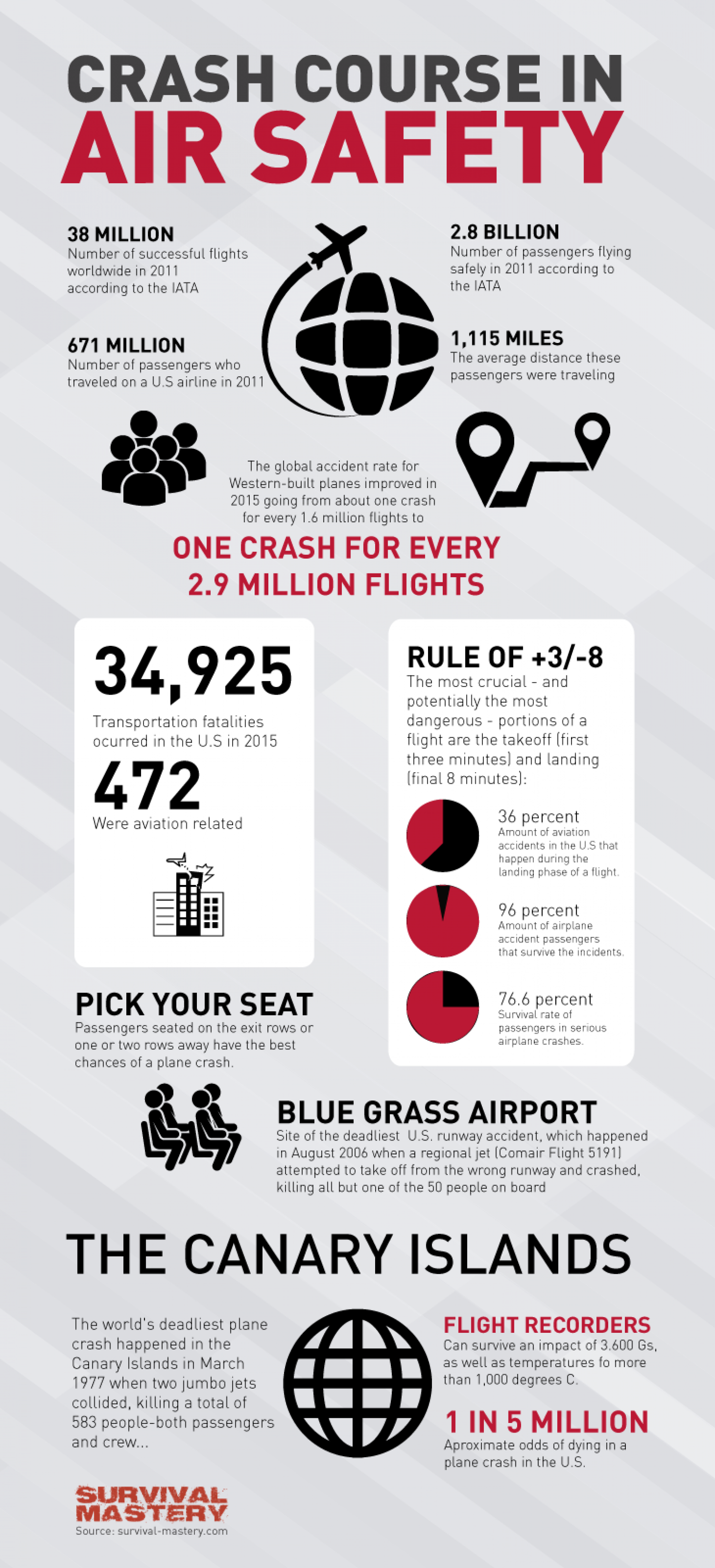 Crash Course In Air Safety Infographic Infographic