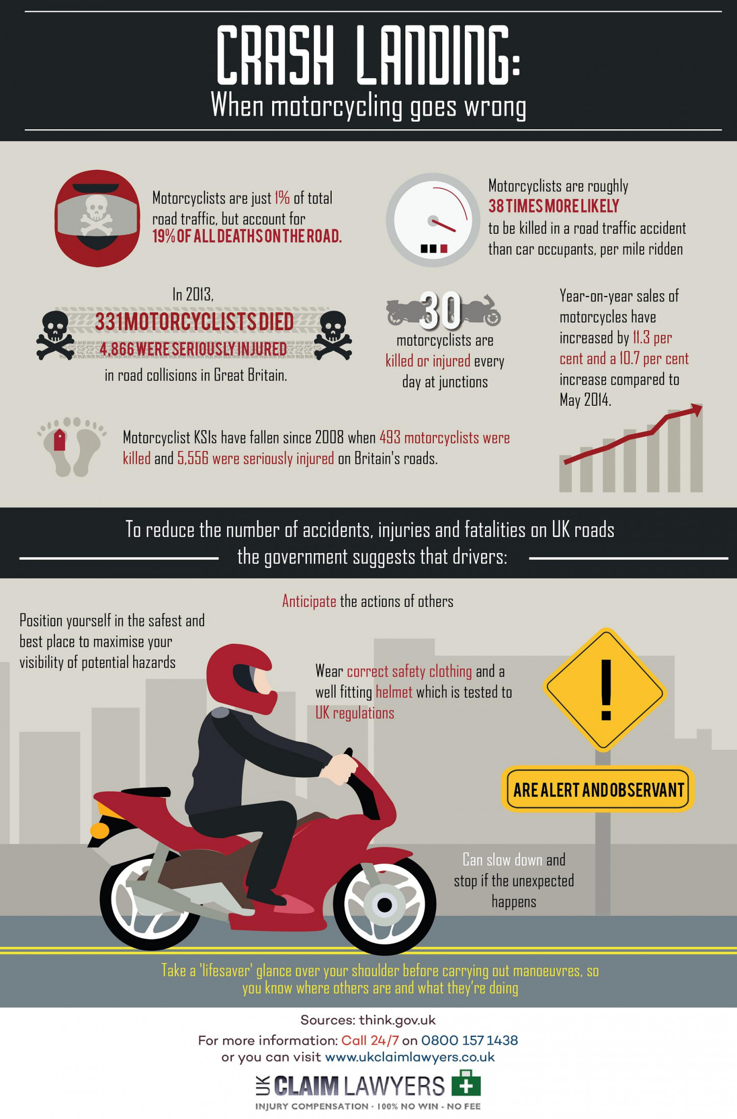 Crash Landing: When motorcycling goes wrong Infographic