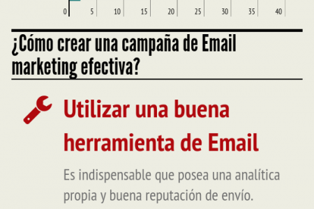 Crear una campaña de Email marketing exitosa Infographic