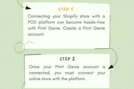Create & Sell Your Products with Print-on-Demand Dropshipping on Shopify  With Print Genie  Infographic