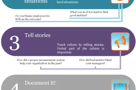 Create a good performance measurement culture in 5 steps Infographic