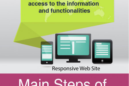 Create A Good Website And Make Your Business Successful  Infographic