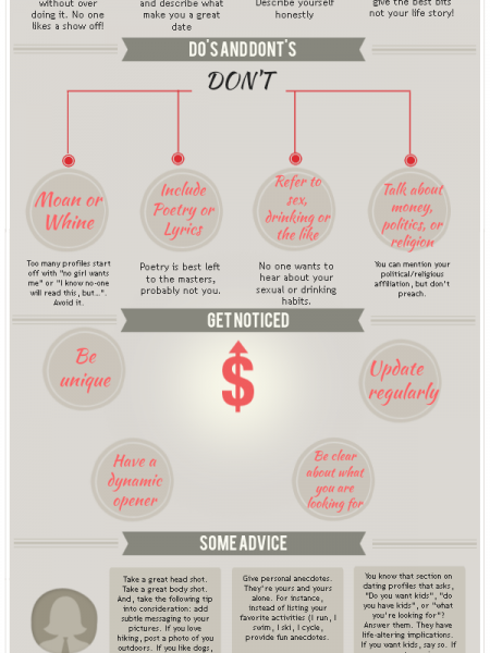 Create A Great Online Dating Profile Infographic