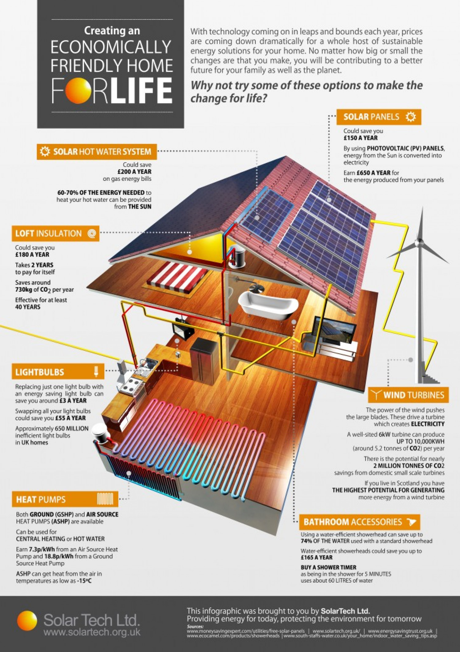 Create an Economically Friendly Home For Life  Infographic