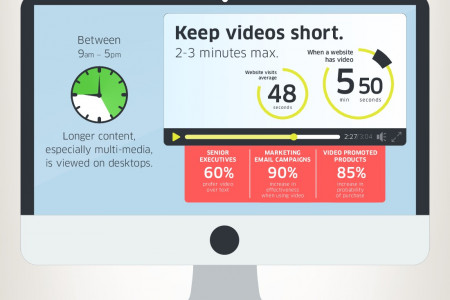 Create Snackable Content Infographic