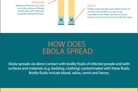 Create your own Ebola protection suit Infographic