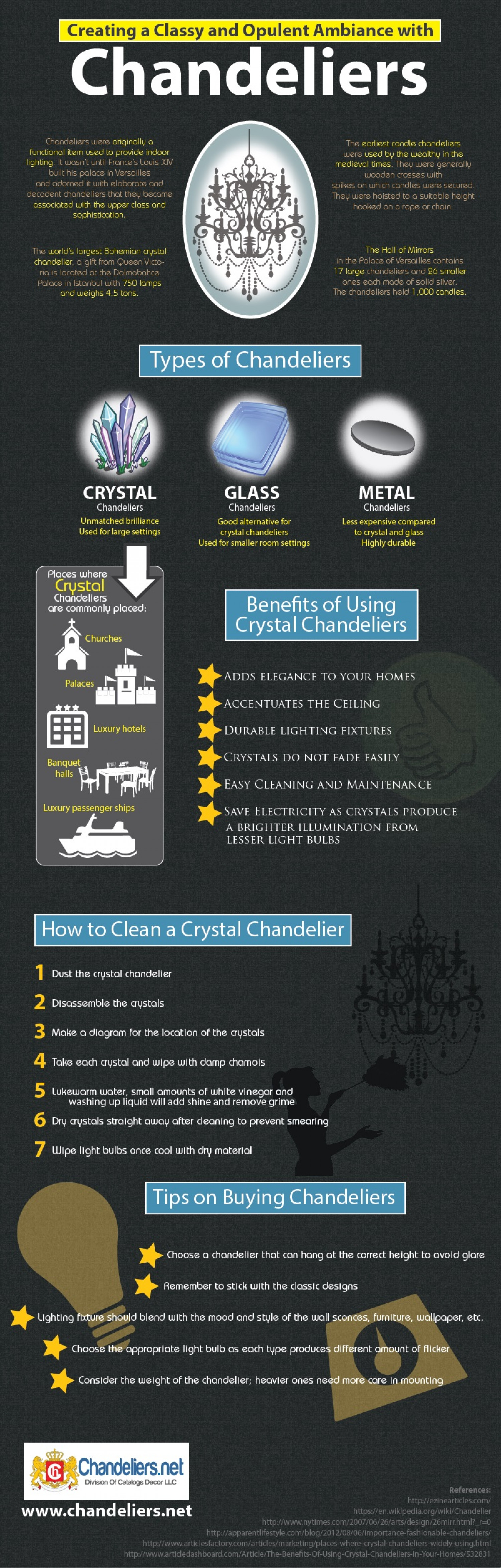 Creating a Classy and Opulent Ambiance with Chandeliers Infographic