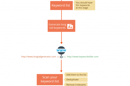 Creating A Foolproof Content Plan : Keyword Research (Part 1) Infographic