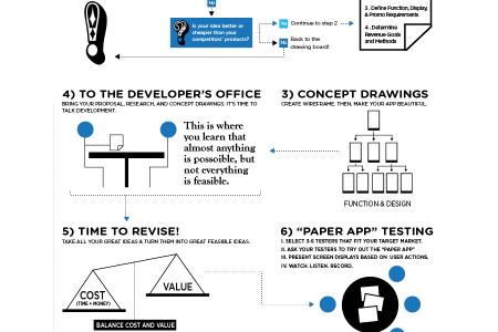 Creating a Mobile Apps, Concept & Design Infographic