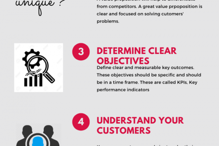 Creating a Perfect Marketing strategy Infographic