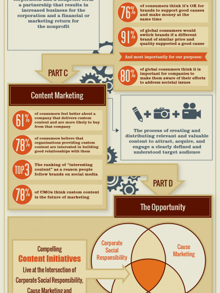 Creating a Purpose Driven Content Engine Infographic