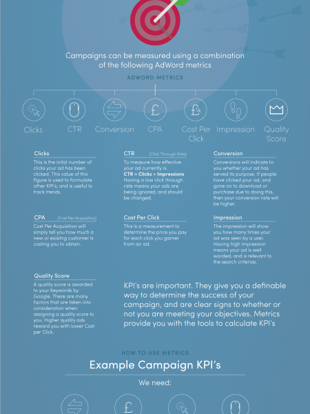 Creating a Quality AdWords Campaign Part 1 Infographic