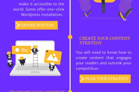 Creating an online business: Timeline Infographic
