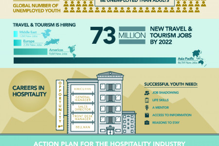 Creating Opportunities for Youth in Hospitality Infographic