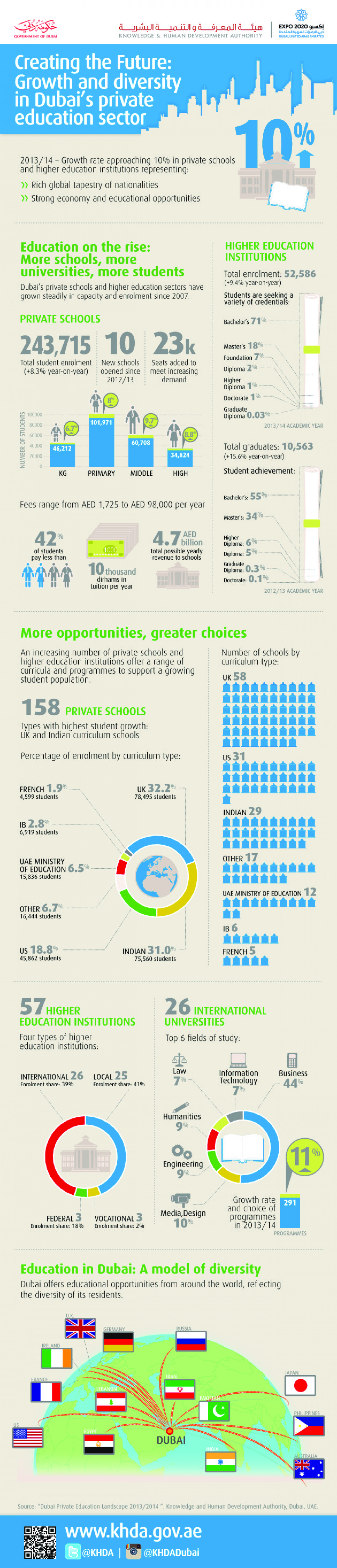 Creating the Future: Growth and diversity in Dubai's private education sector Infographic