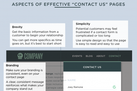 "Creating the Perfect ""Contact Us"" Page Infographic"